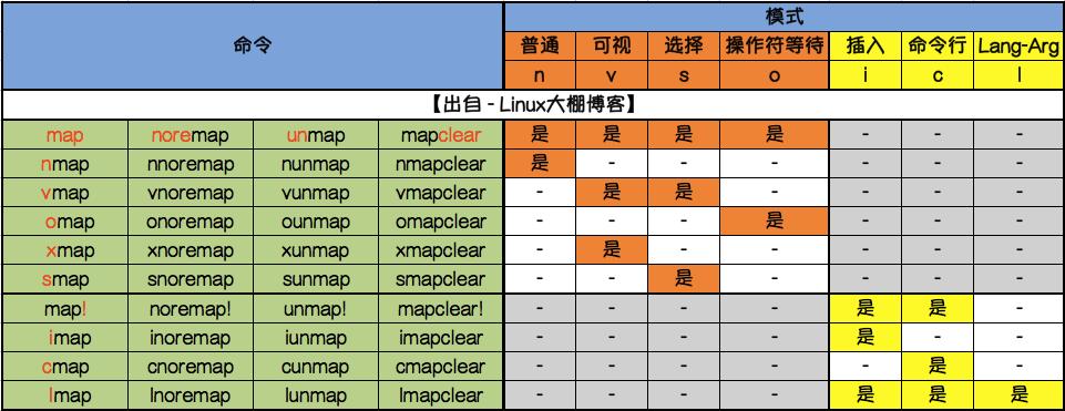 vim编辑器的map模式